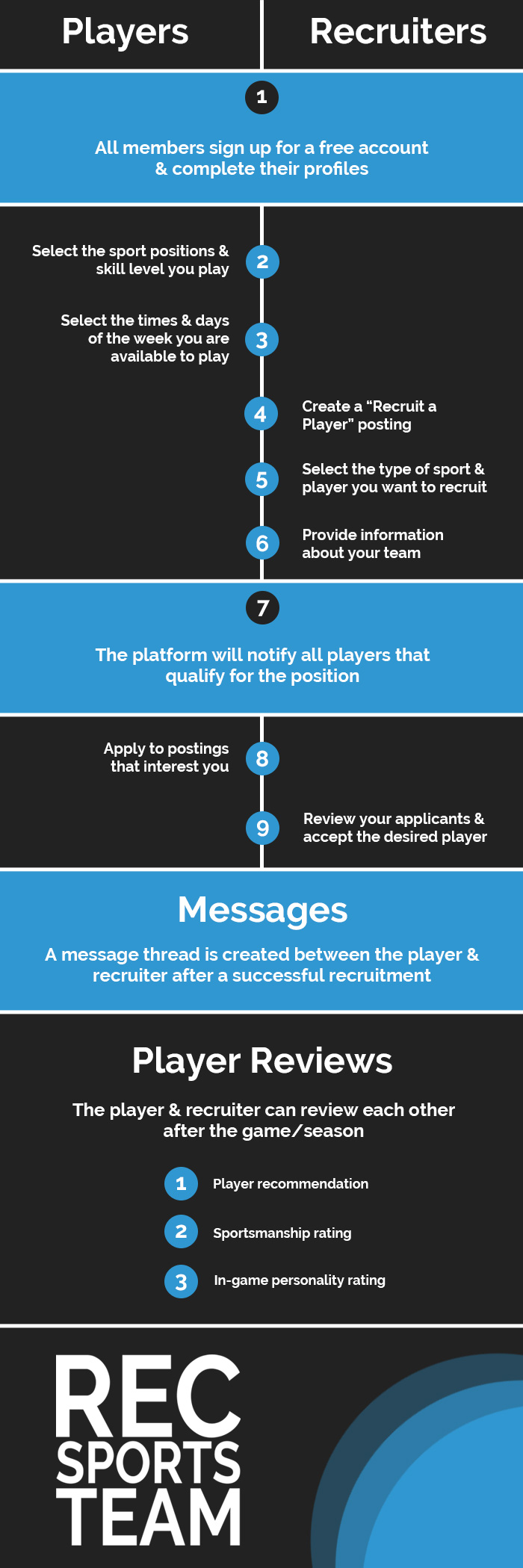 How It Works - Rec Sports Team